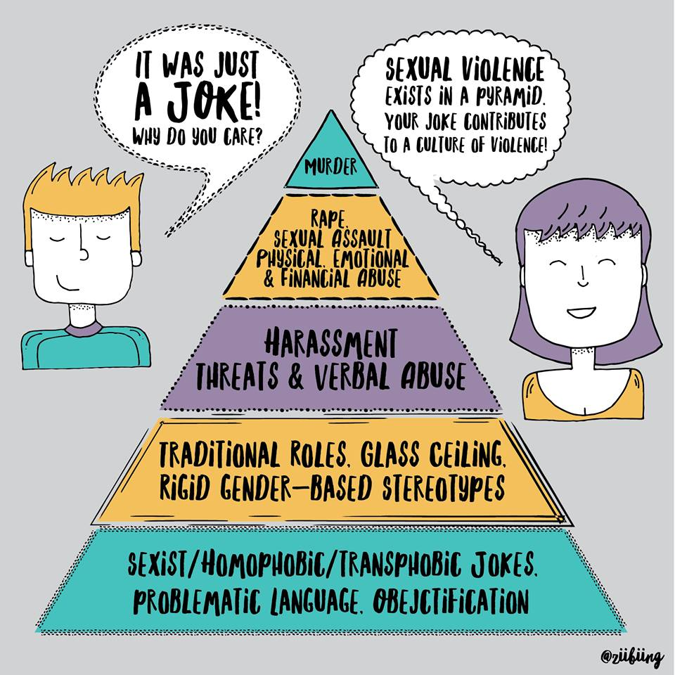 Violence Pyramid by Ashley Fairbanks | Sacraparental.com
